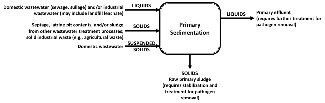 Preliminary Treatment and Primary Sedimentation | Global