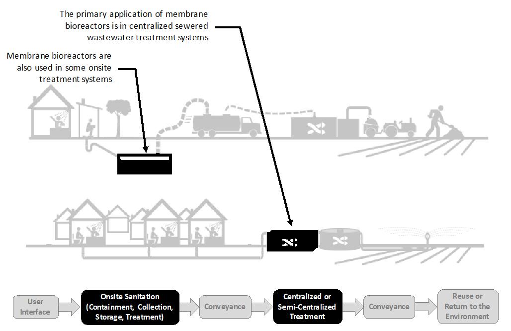 Membrane Bioreactors | Global Water Pathogen Project