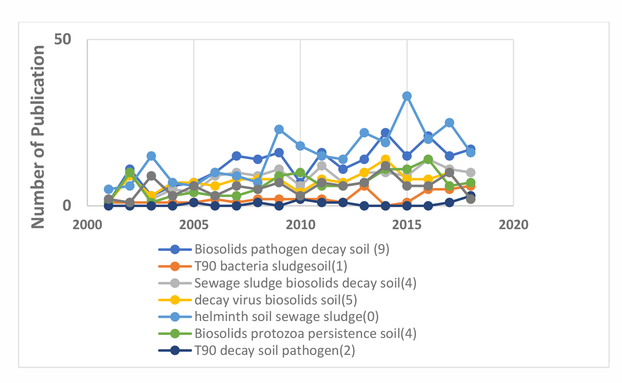 The Persistence of Indicators and Pathogens in Wastewater