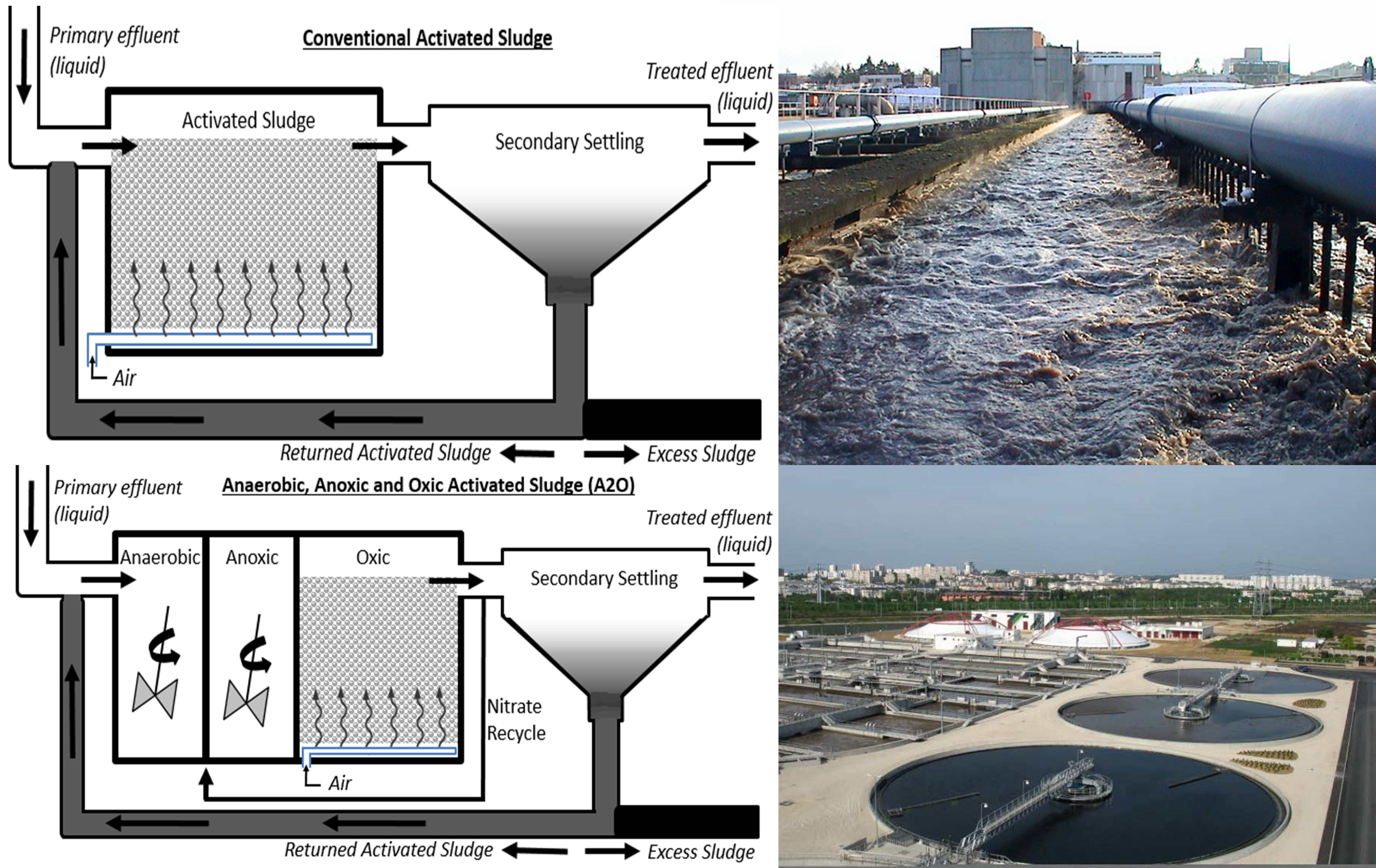 Activated Sludge Global Water Pathogen Project S Sbr Process Flow Diagram A Schematic Of An A2o System Is Included On The Bottom Left Photos Courtesy Siaapp Syndicat Interdpartemental Pour Lassainissement De Lagglomration
