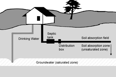 Septic Systems | Global Water Pathogen Project