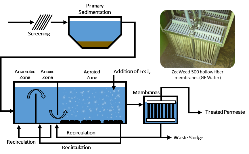 Membrane Bioreactors | Global Water Pathogen Project