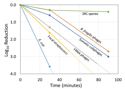 Sludge Management: Biosolids and Fecal Sludge | Global Water
