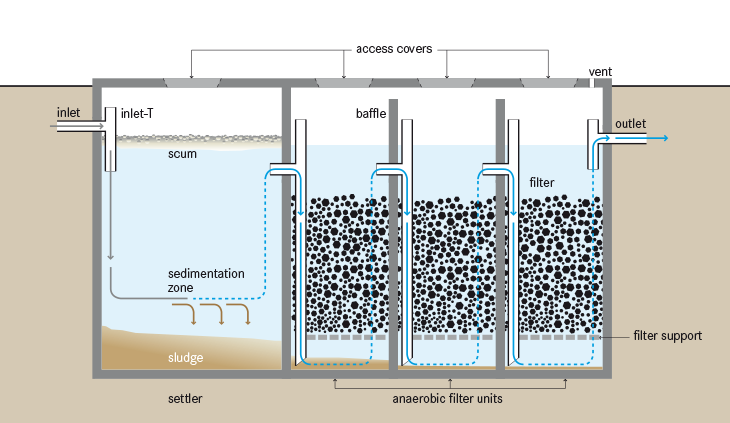 Media Filters Trickling Filters And Anaerobic Filters