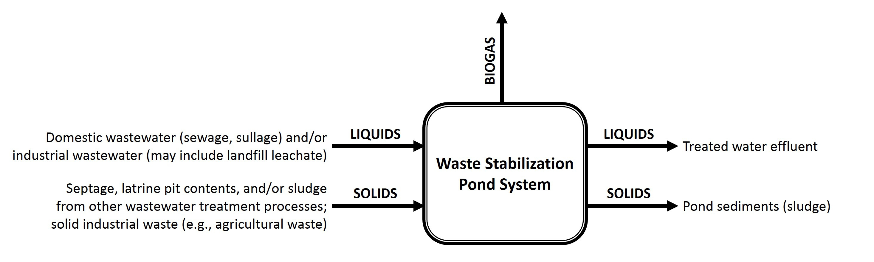 Industrial wastewater treatment pdf diagram basketball for Design of waste stabilization pond systems a review