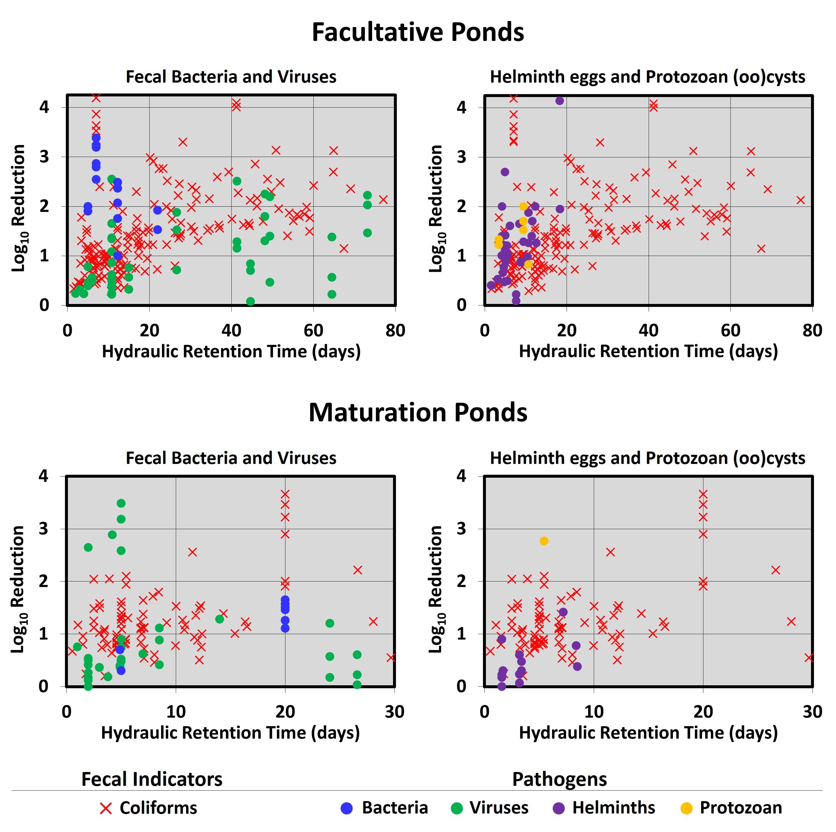 Retention ponds diagram software for uml for Design of maturation pond